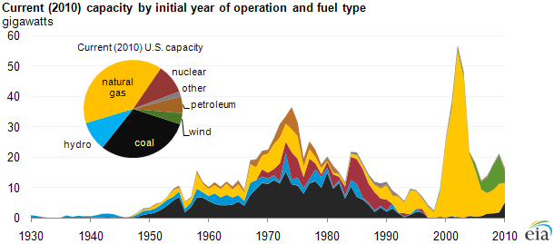 Age of electric power generators varies widely - Today in Energy ...