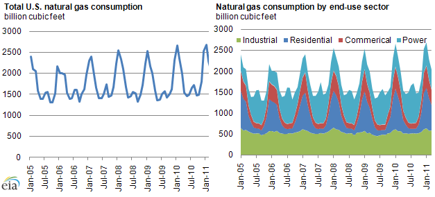 U.S. natural gas consumption by sector 2005