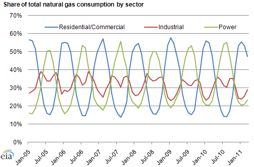 Gas Consumption Graph Gas Consumption by Sector