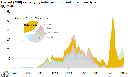 Most Electric Generating Capacity Additions In The Last