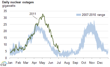Nuclear Power Plant Outages Above Seasonal Norm In Spring