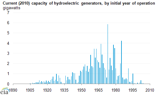 Hydropower has a long history in the united states today in energy graph of current 2010 capacity of hydroelectric generators by initial year of operation sciox Image collections