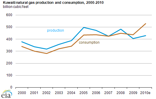 graph of Kuwait natural gas production and consumption, 2000-2010, as described in the article text