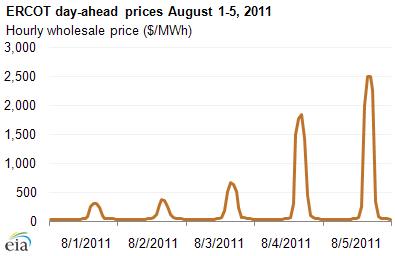 EIA price graph