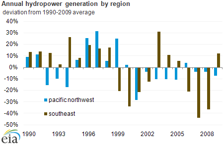Us hydropower output varies dramatically from year to year today graph of annual hydropower generationby region as described in the article text sciox Image collections