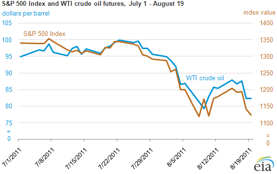 WTI Oil Price Futures - WTI Oil Prices Per Barrel