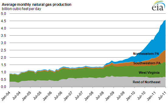 Natural Gas Production Pennsylvania