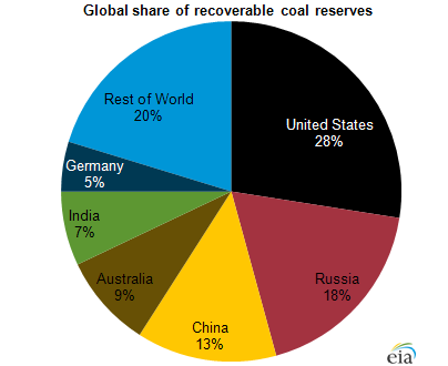 United States Leads World In Coal Reserves