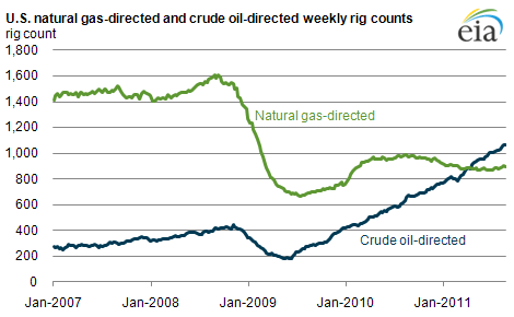 Graph Of U S Natural Gas Directed And Crude Oil Directed Weekly Rig Counts