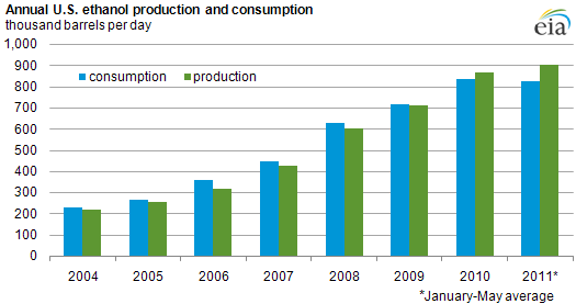 Growth slows in U.S. ethanol production and consumption ...