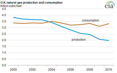 Gas Consumption Graph Graph of U.k Natural Gas