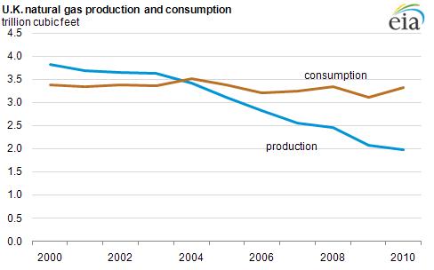 Digest of UK Energy Statistics (DUKES): electricity