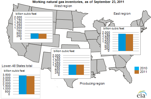 Weekly Natural Gas Storage Projections