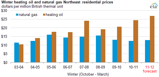 Home heating oil cost projections