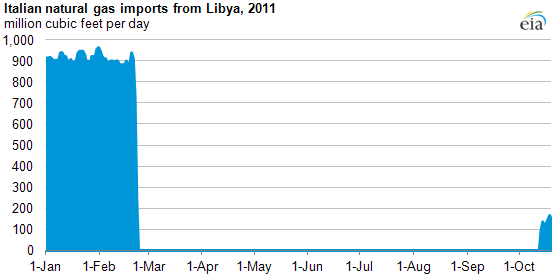 graph of Libya resumes natural gas exports to Italy, as described in the article text