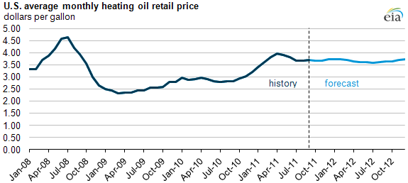 Heating Oil Prices >> High Heating Oil Prices Discourage Heating Oil Supply