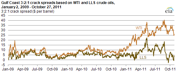 graph of 3:2:1 Crack spreads based on WTI & LLS crude oils have diverged in 2011, as described in the article text