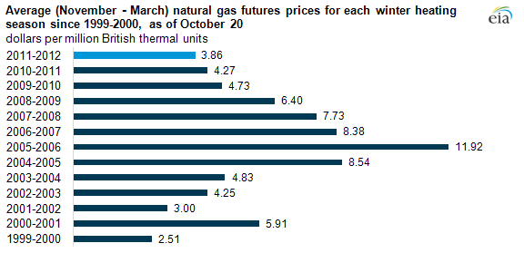 Winter (November-March) natural gas futures prices at ...