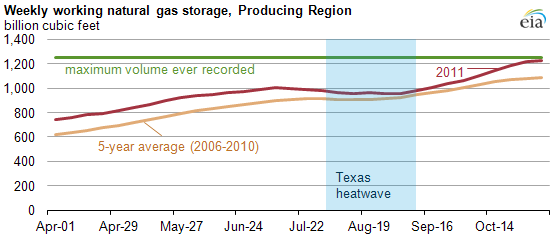 Natural Gas Storage Involves Aculation Of In Several Facilities For Future Consumption A Final Option Is Paa