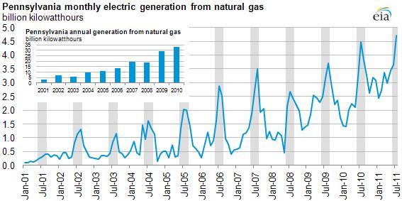Pennsylvania Natural Gas Production Data