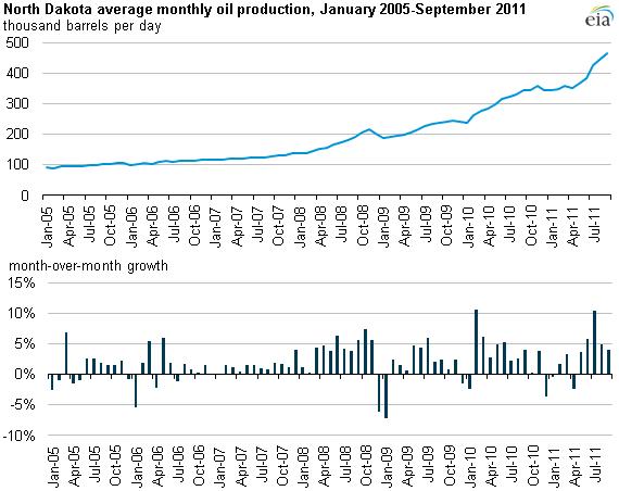 Resonance Exploration (North Dakota) LLC Production Graph