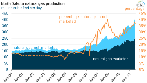 graph of North Dakota natural gas production