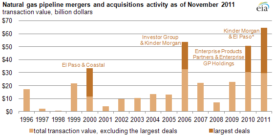 graph of natural gas pipeline mergers and acquisitions activity as of November 2011