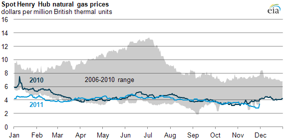 graph of Spot Henry Hub natural gas prices, as described in the article text
