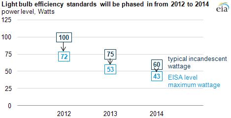 Light bulb standards begin taking effect in 2012  sc 1 st  EIA & Light bulb standards begin taking effect in 2012 - Today in Energy ... azcodes.com