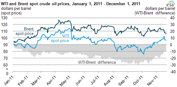 graph of WTI and Brent spot cruide oil prices, January 1, 2011 to December 1, 2011, as described in the article text