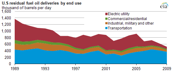 graph of U.S residual fuel oil deliveries by end use, as described in the article text