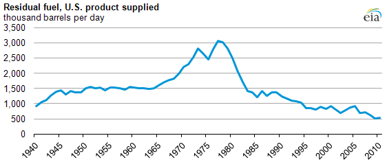 graph of Residual fuel, U.S. product supplied, as described in the article text