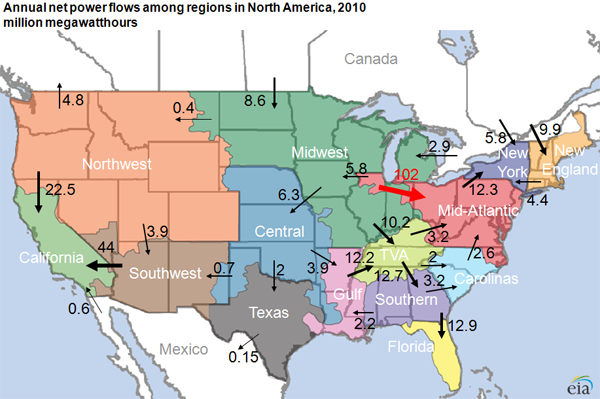 map of Annual power flows among regions in North America, 2010, as described in the article text