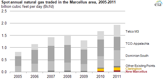 graph of Spot annual natural gas traded in the marcellus area, 2005-2011, as described in the article text