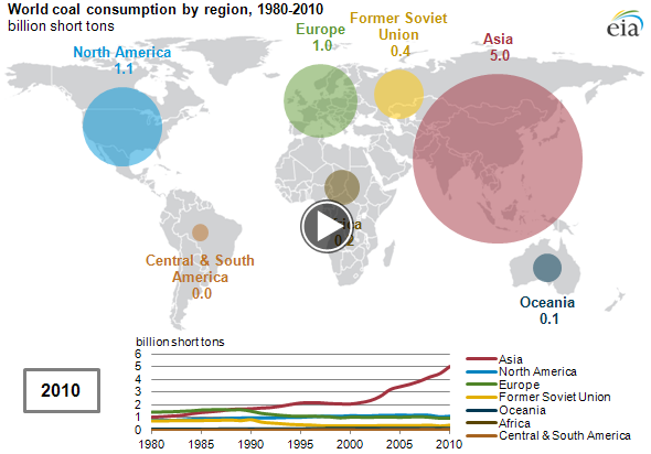 animated map of World coal consumption by region, 1980-2010, as described in the article text
