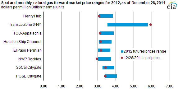 graph of Spot and monthly natural gas forward market price ranges for 2012, as of December 28, 2011, as described in the article text