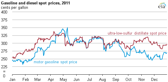 graph of Gasoline and diesel spot prices, 2011, as described in the article text