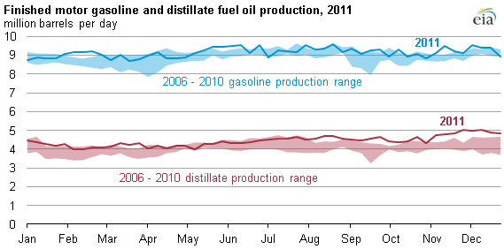 graph of Finished motor gasoline and distillate fuel oil production, 2011, as described in the article text