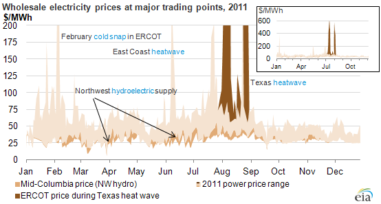 2011 Brief Wholesale Electricity Prices Mostly Lower In
