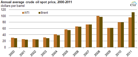 graph of Annual average crude oil spot price, 2000-2011, as described in the article text