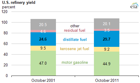 Distillate yields at U S  refineries are rising - Today in Energy