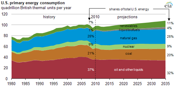 Us Energy Use Projected To Grow Slowly And Become Less. Masters Degree In Security Manage Ios Devices. Greensboro Pest Control Moving Companies Costs. California Water Company Live Transfers Leads. Insuring Young Drivers Private Bank Minnesota. California Online Universities. Capital And Credit Merchant Bank. La Auto Insurance Michigan Ai Auto Insurance. Creating Online Storefront Look Up Bankruptcy