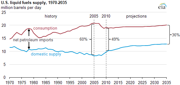 graph of U.S. liquid fuel supply, 1970-2035, as described in the article text