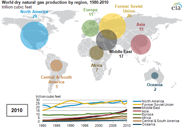 animated map of World dry natural gas production by region, 1980-2010