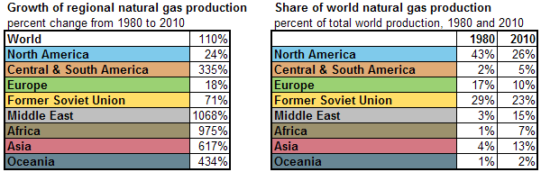 tables of Growth in regional natural gas production and Share of world natural gas production by region, as described in the article text