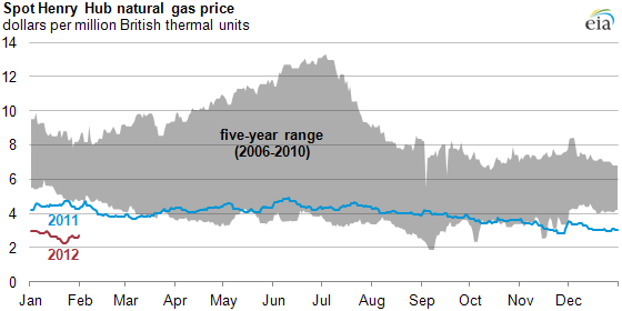 graph of Spot Henry Hub natural gas price, as described in the article text