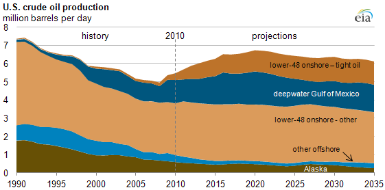 graph of U.S. crude oil production, as described in the article text