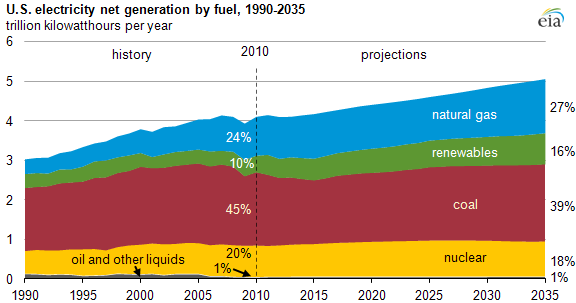 graph of U.S. electricity net generation by fuel, 1990-2035, as described in the article text