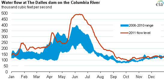Northwest Hydroelectric Output Above Five Year Range For Much Of