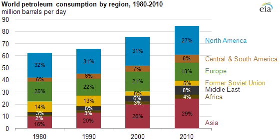 graph of World petroleum consumption by region, 1980-2010, as described in the article text